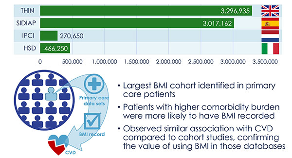 EMIF-Metabolic BMI Cohort