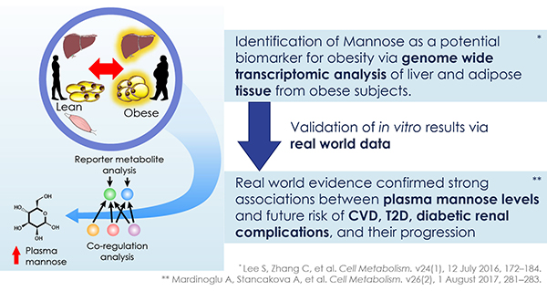 Mannose is related to T2D and incidence outcome