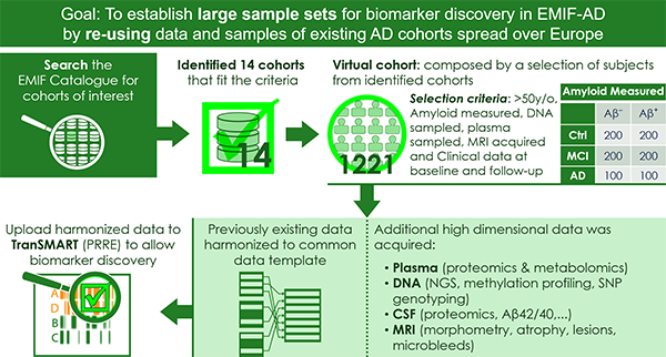 EMIF Biomarker Discovery Study